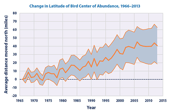 Change in latitude of bird center abundance 1963-2013
