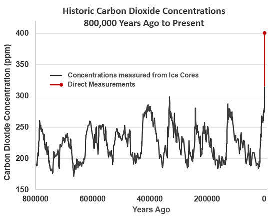 Historic Carbon Dioxide Concentrations - 800,000 years ago to present
