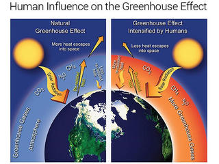 Illustration of human influence on the greenhouse effect © National Park Service