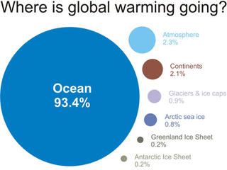 Effects of climate change on ocean habitats ccuart Choice Image