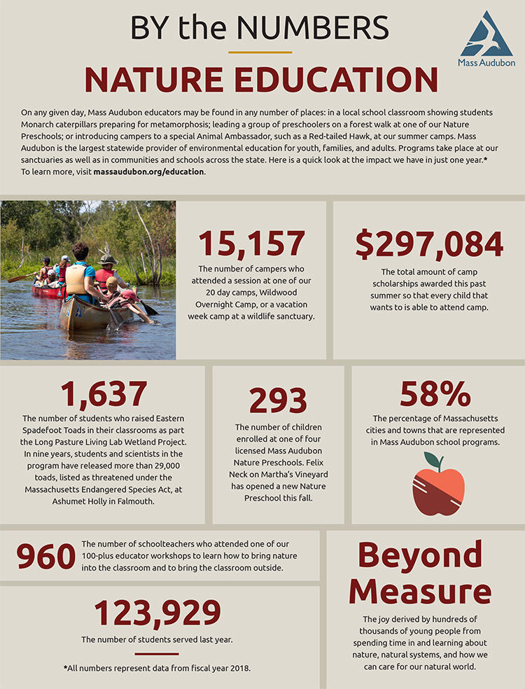 By The Numbers - Nature Education