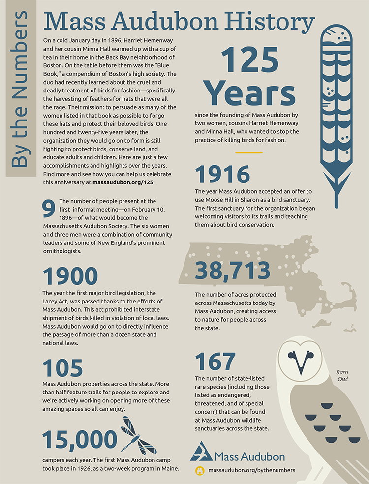 By the Numbers - Mass Audubon History
